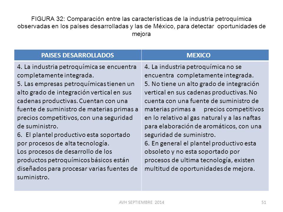 4. La industria petroquímica se encuentra completamente integrada.
