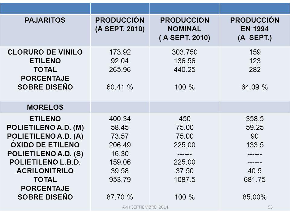 PAJARITOS PRODUCCIÓN (A SEPT. 2010) PRODUCCION NOMINAL ( A SEPT. 2010)