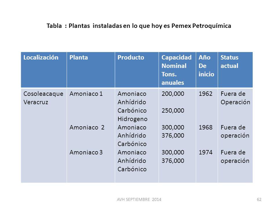 Tabla : Plantas instaladas en lo que hoy es Pemex Petroquímica