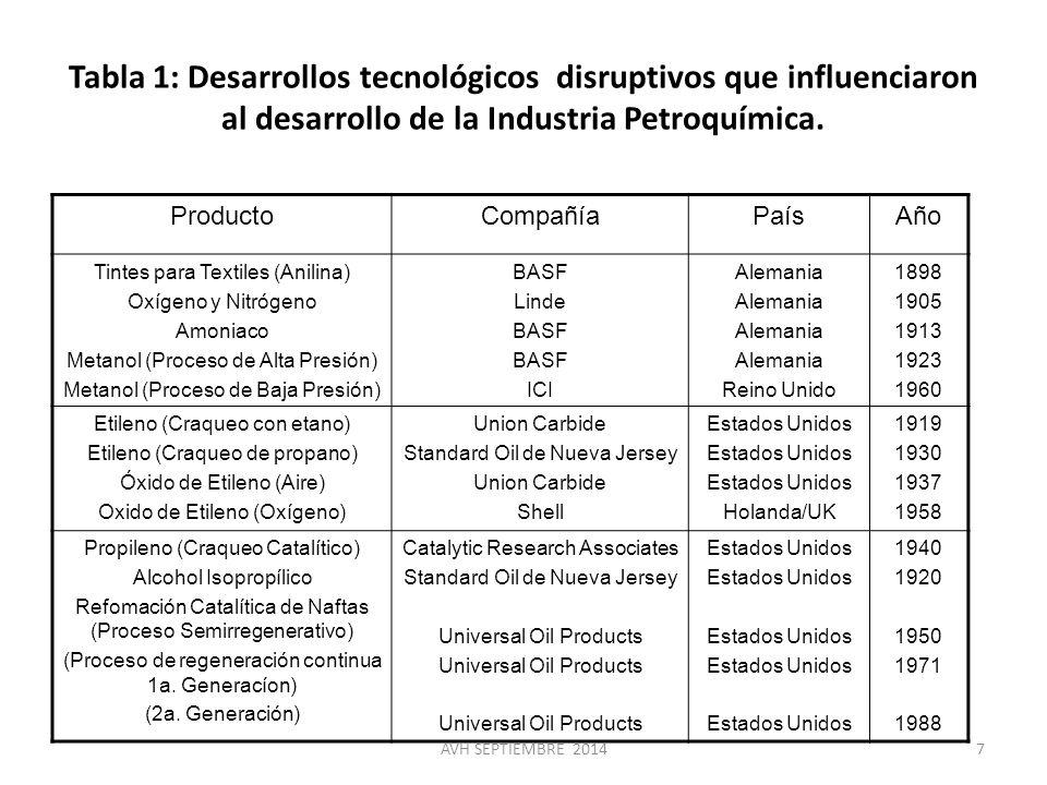 Tabla 1: Desarrollos tecnológicos disruptivos que influenciaron al desarrollo de la Industria Petroquímica.