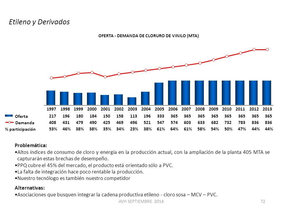 OFERTA - DEMANDA DE CLORURO DE VINILO (MTA)