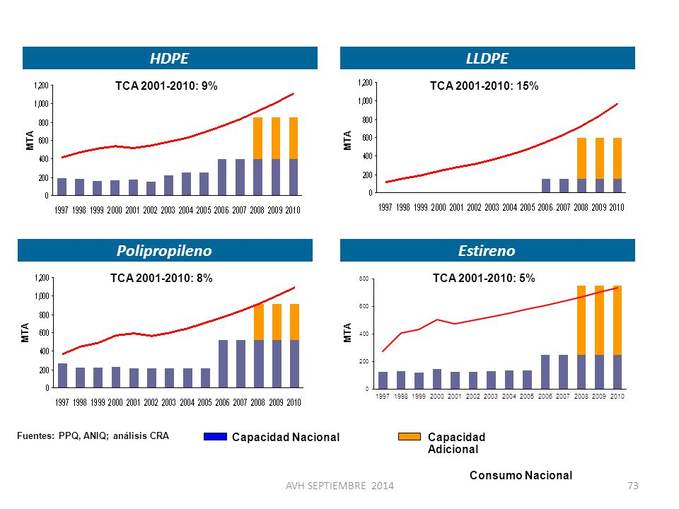 Oferta y demanda de productos propuestos para Fénix