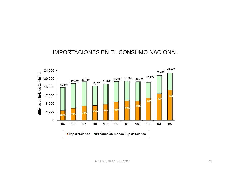 IMPORTACIONES EN EL CONSUMO NACIONAL