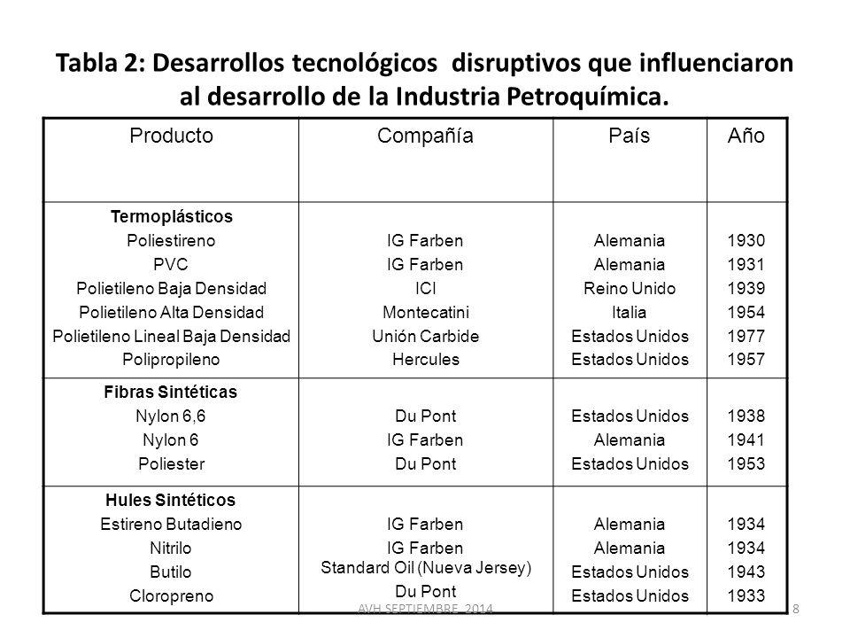 Tabla 2: Desarrollos tecnológicos disruptivos que influenciaron al desarrollo de la Industria Petroquímica.