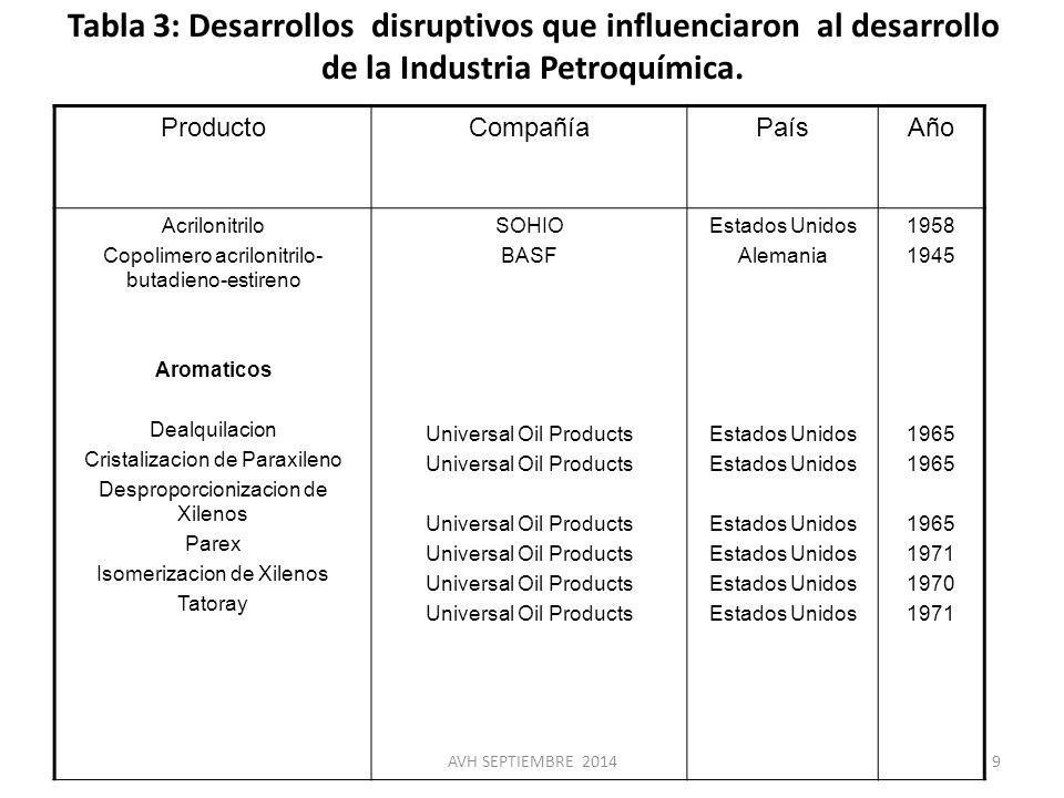 Tabla 3: Desarrollos disruptivos que influenciaron al desarrollo de la Industria Petroquímica.