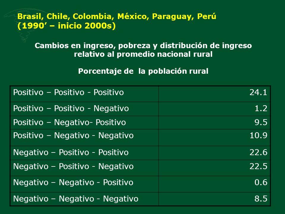 Brasil, Chile, Colombia, México, Paraguay, Perú (1990' – inicio 2000s)