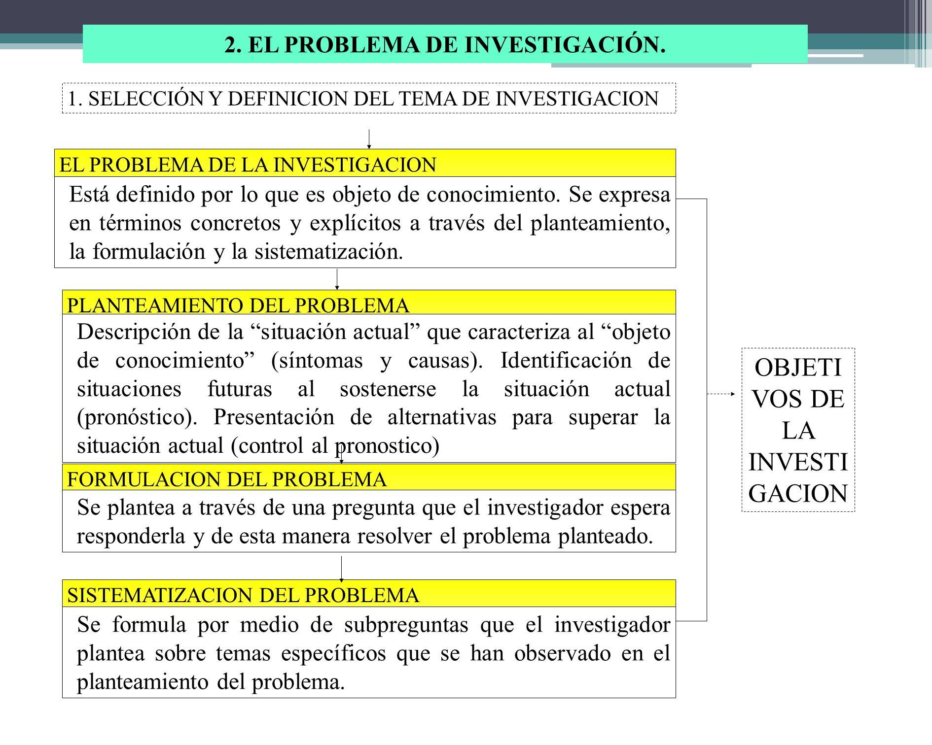 2. EL PROBLEMA DE INVESTIGACIÓN.