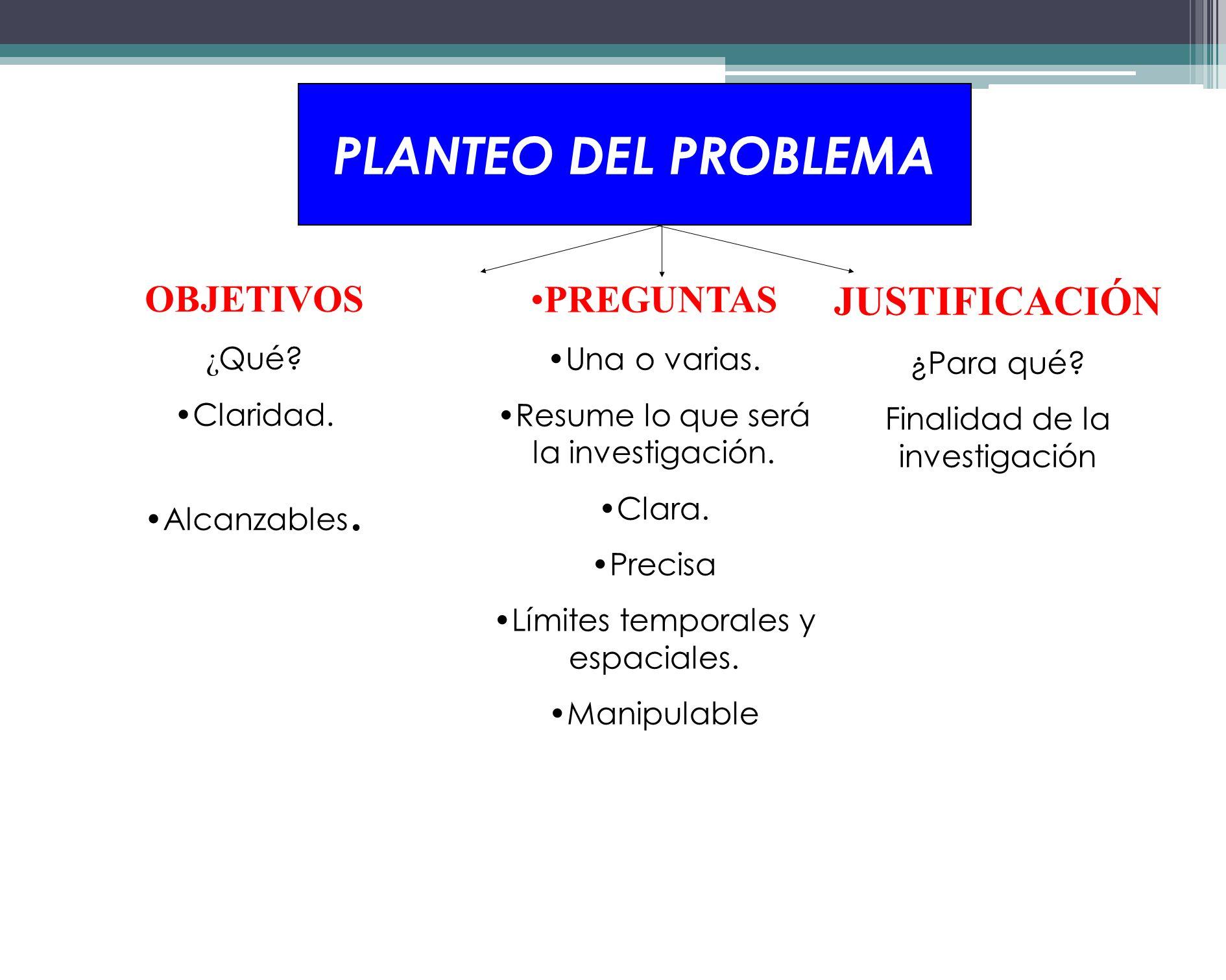 PLANTEO DEL PROBLEMA JUSTIFICACIÓN OBJETIVOS PREGUNTAS ¿Qué