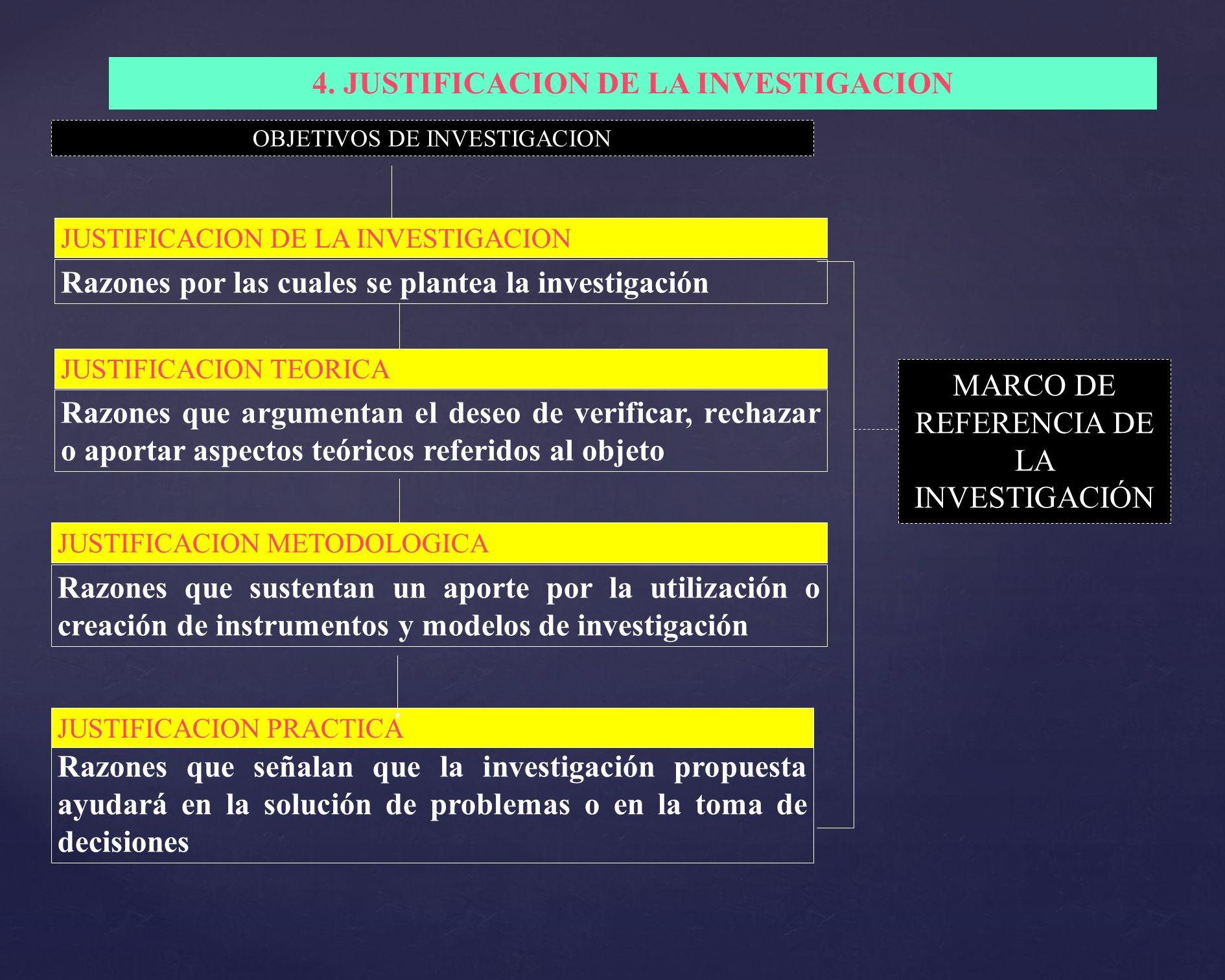 4. JUSTIFICACION DE LA INVESTIGACION