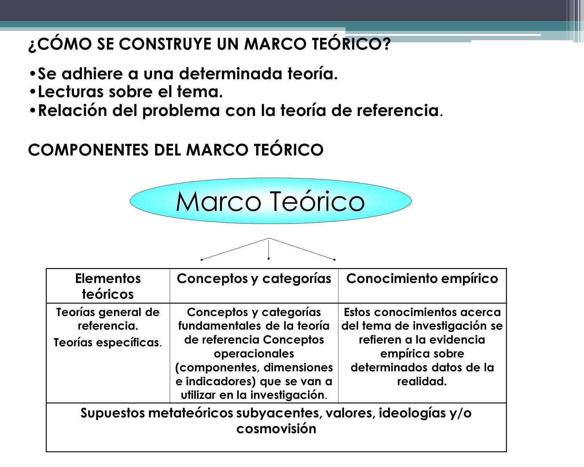 Marco Teórico ¿CÓMO SE CONSTRUYE UN MARCO TEÓRICO