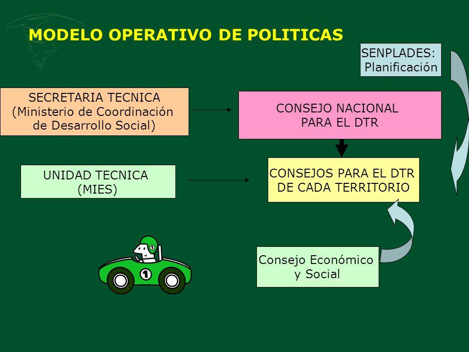 MODELO OPERATIVO DE POLITICAS