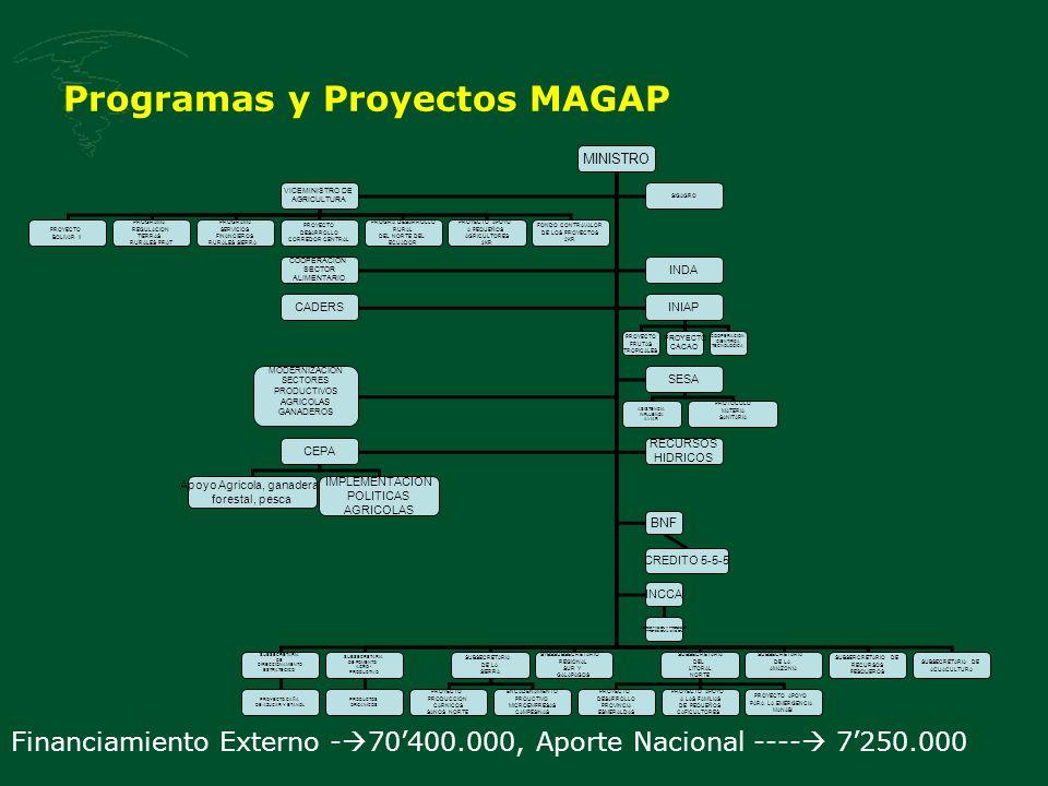 Programas y Proyectos MAGAP