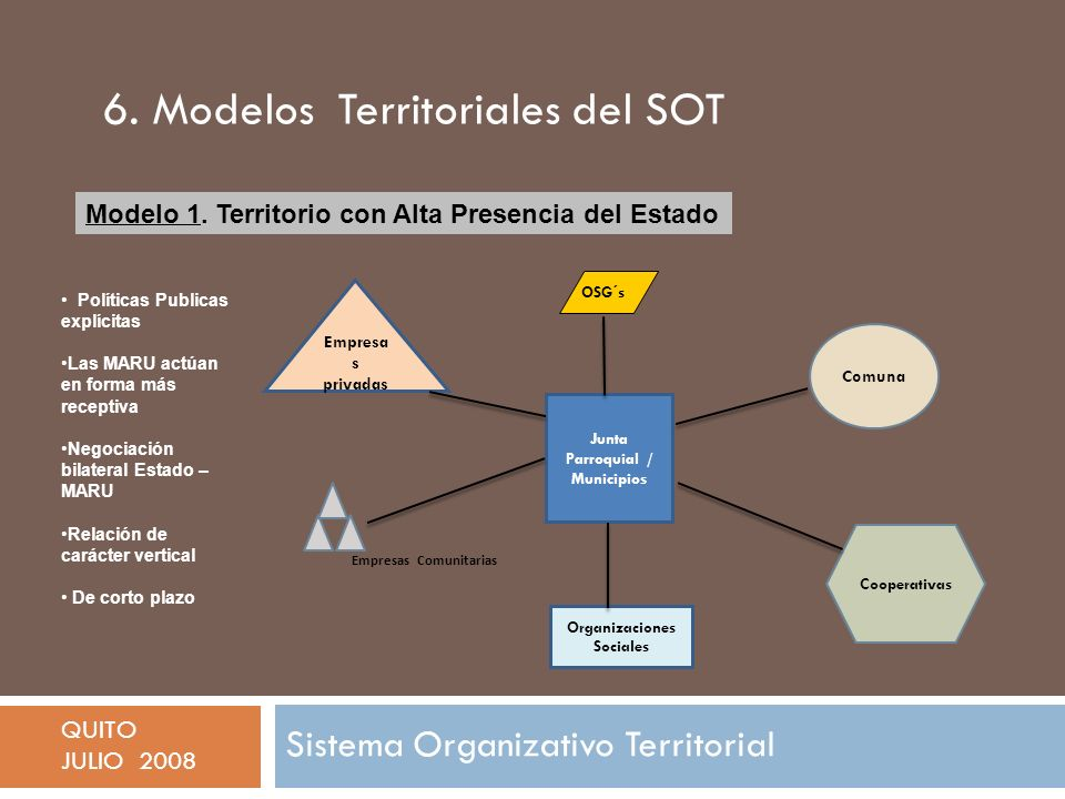 Junta Parroquial / Municipios Organizaciones Sociales