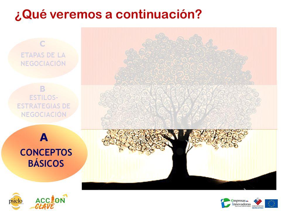 ETAPAS DE LA NEGOCIACIÓN ESTILOS- ESTRATEGIAS DE NEGOCIACIÓN