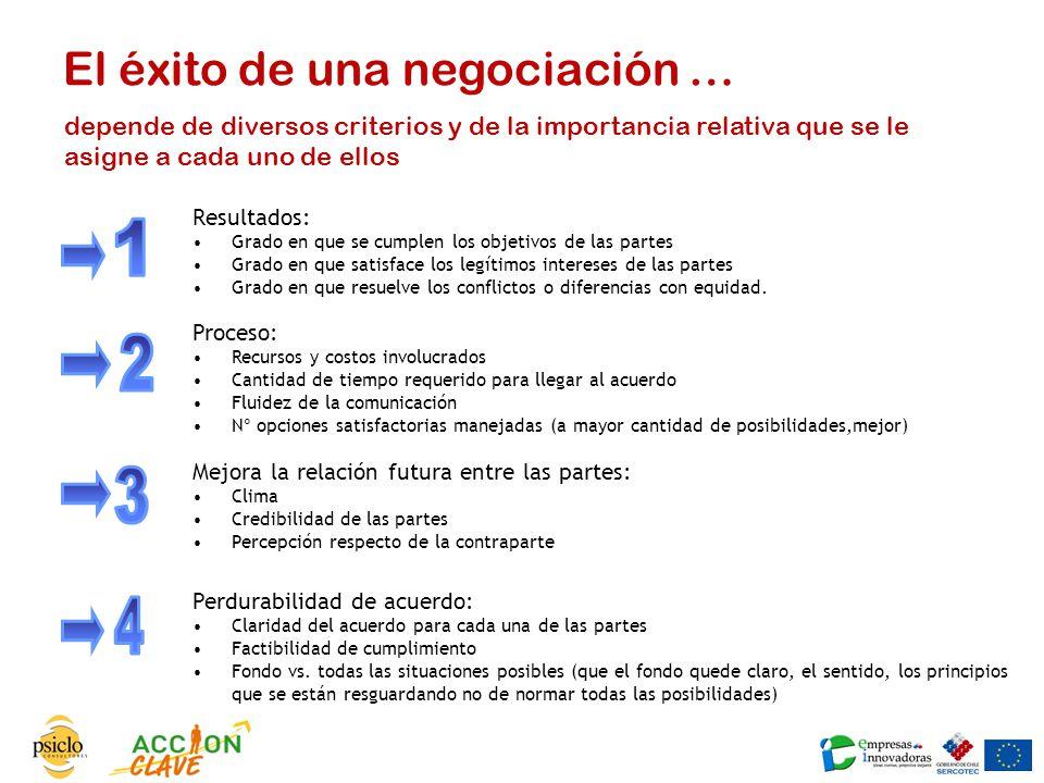 El éxito de una negociación …