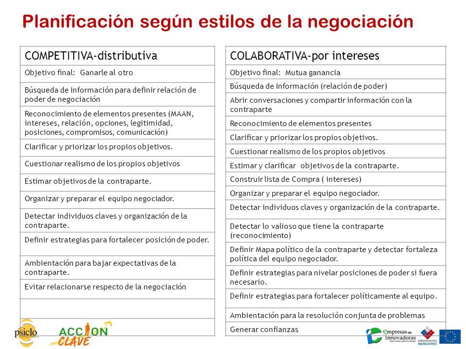 Planificación según estilos de la negociación