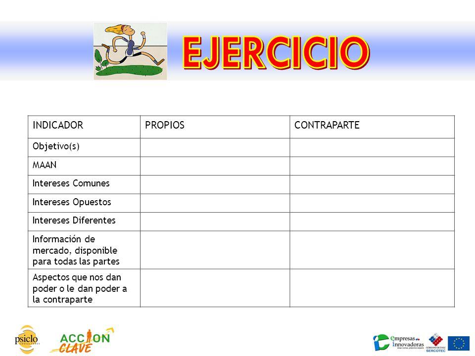EJERCICIO INDICADOR PROPIOS CONTRAPARTE Objetivo(s) MAAN