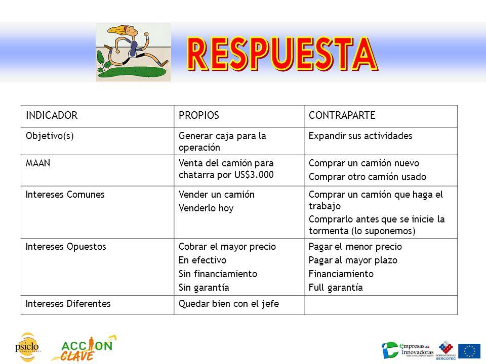 RESPUESTA INDICADOR PROPIOS CONTRAPARTE Objetivo(s)