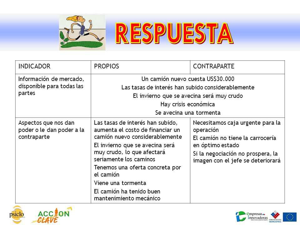 RESPUESTA INDICADOR PROPIOS CONTRAPARTE