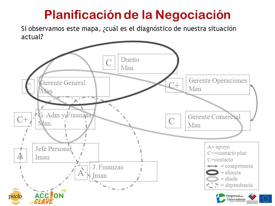 Planificación de la Negociación