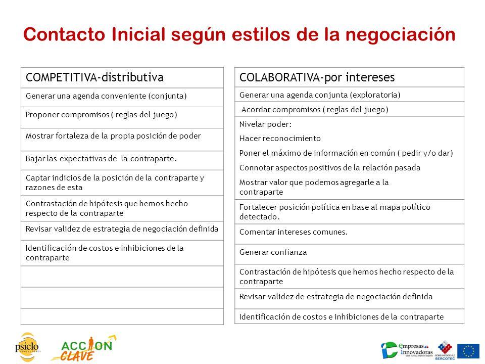Contacto Inicial según estilos de la negociación