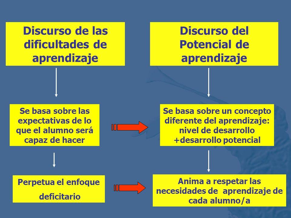 Discurso de las dificultades de aprendizaje