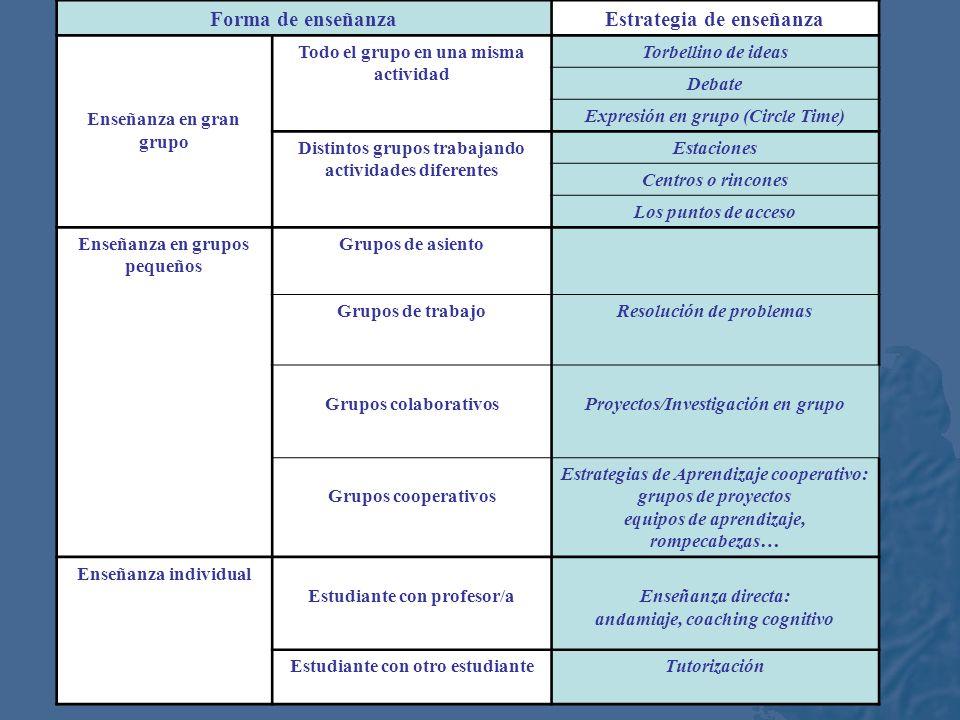 Forma de enseñanza Estrategia de enseñanza