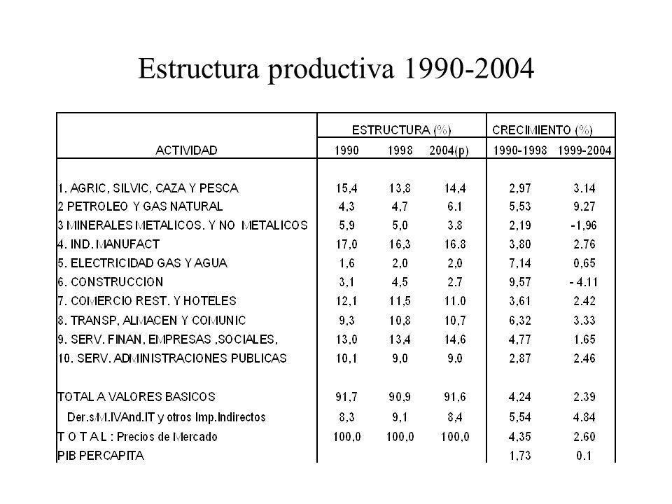 Estructura productiva 1990-2004