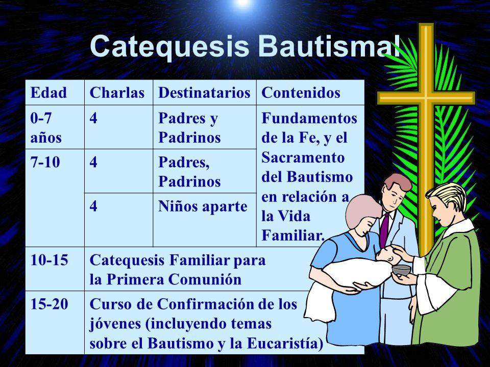 Catequesis Bautismal Edad Charlas Destinatarios Contenidos 0-7 años 4