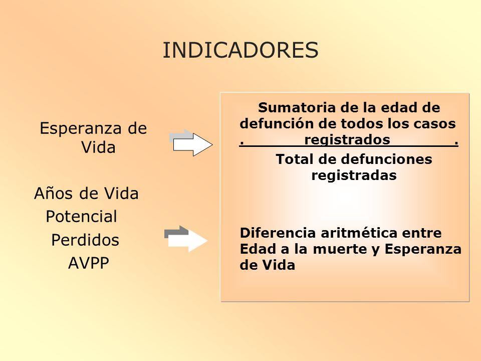 Total de defunciones registradas