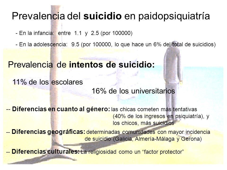 Prevalencia del suicidio en paidopsiquiatría