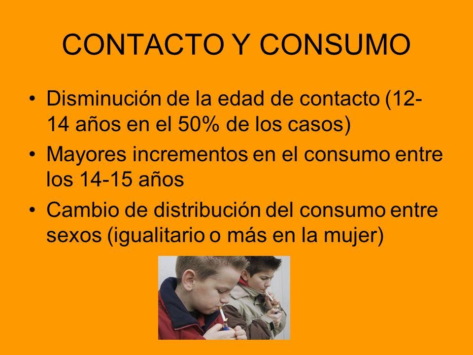 CONTACTO Y CONSUMO Disminución de la edad de contacto (12-14 años en el 50% de los casos) Mayores incrementos en el consumo entre los 14-15 años.