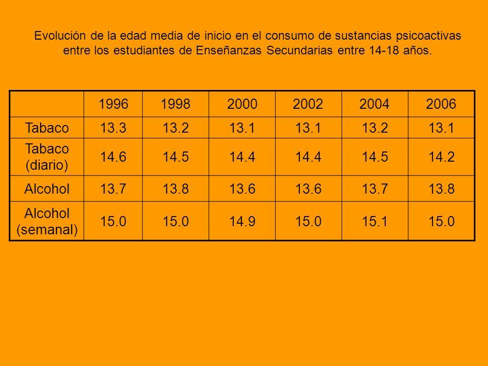 1996 1998 2000 2002 2004 2006 Tabaco 13.3 13.2 13.1 Tabaco (diario)