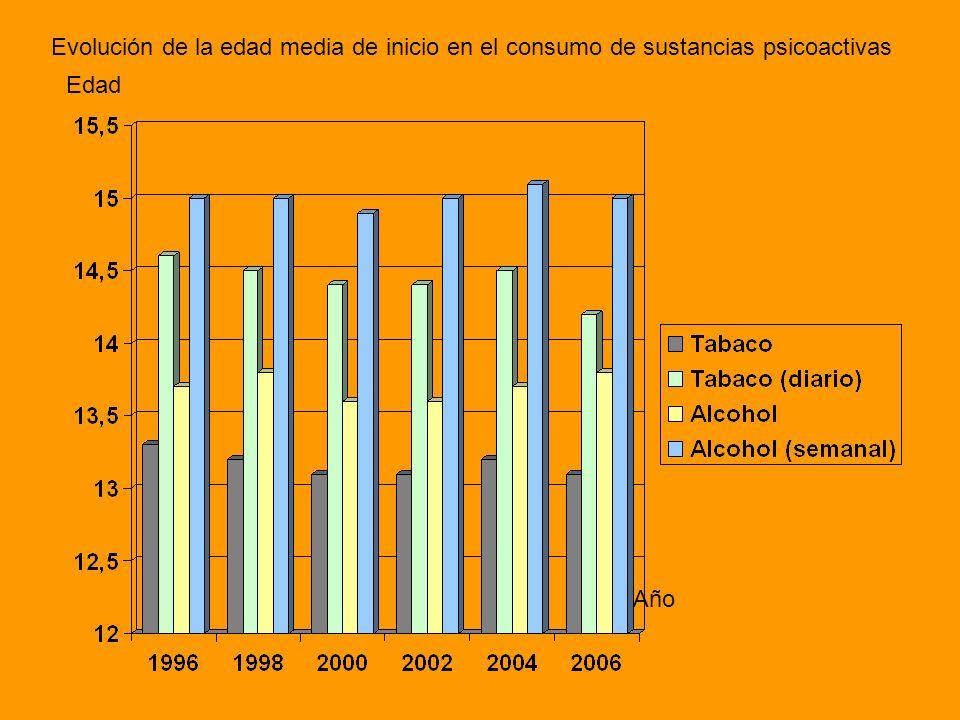 Evolución de la edad media de inicio en el consumo de sustancias psicoactivas