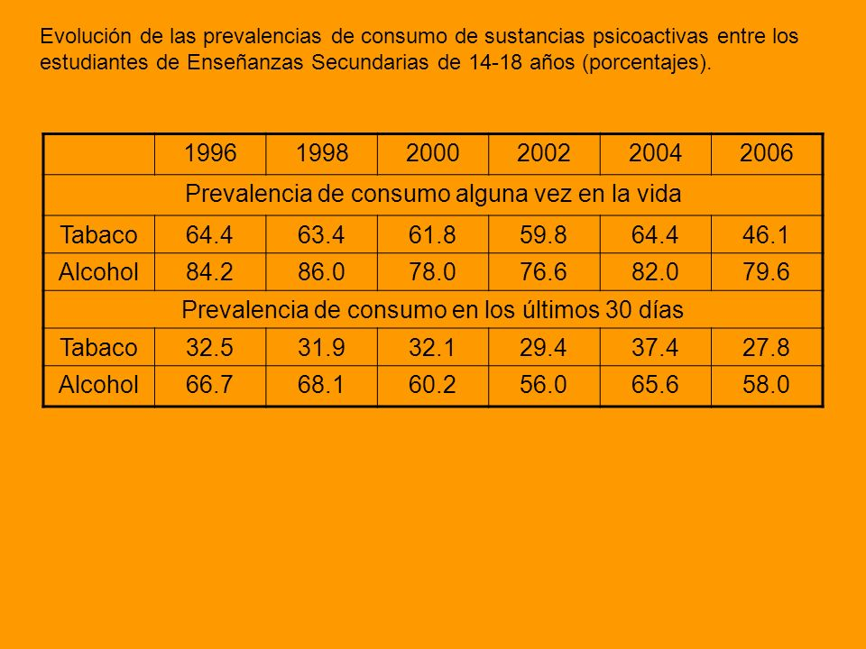Prevalencia de consumo alguna vez en la vida Tabaco 64.4 63.4 61.8