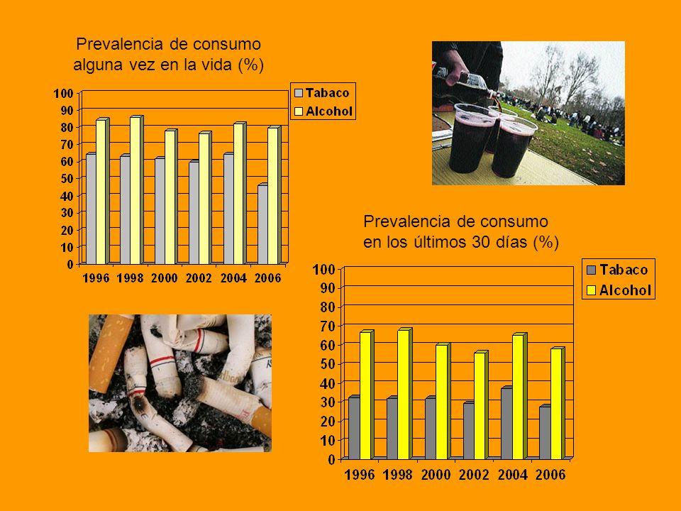 Prevalencia de consumo alguna vez en la vida (%)