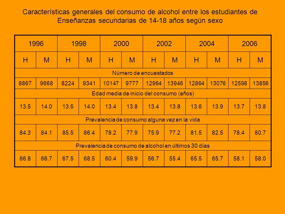 Características generales del consumo de alcohol entre los estudiantes de Enseñanzas secundarias de 14-18 años según sexo