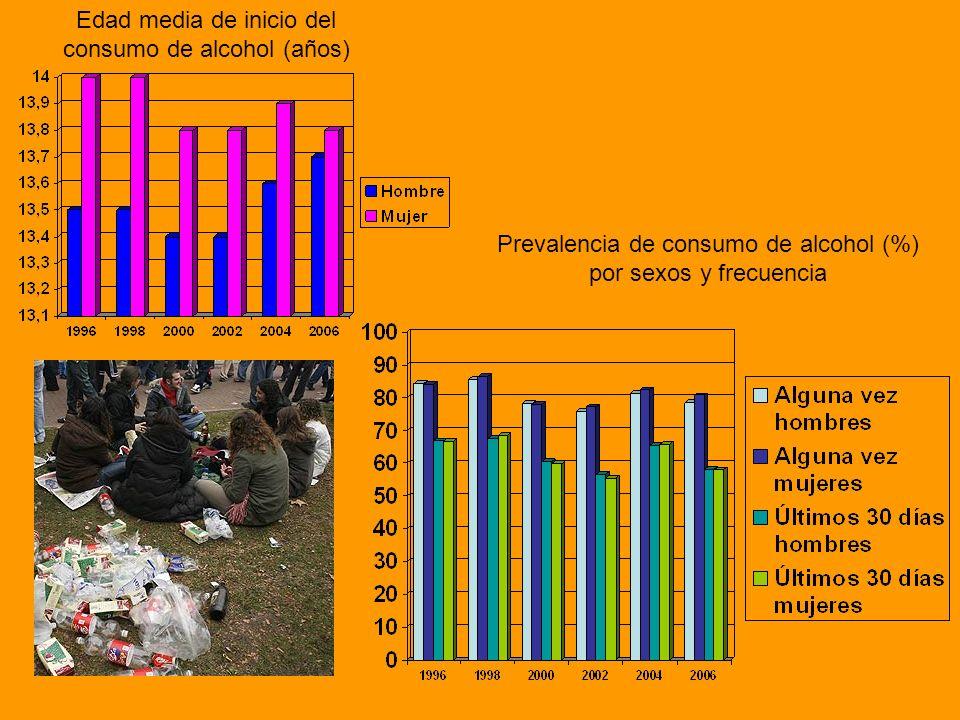 Edad media de inicio del consumo de alcohol (años)