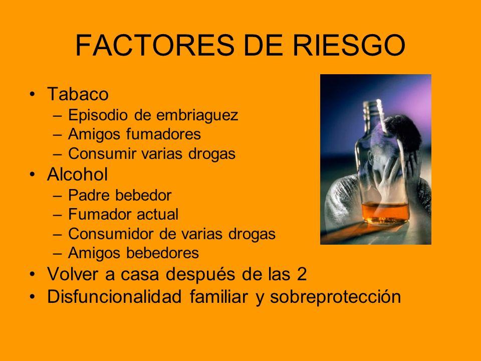 FACTORES DE RIESGO Tabaco Alcohol Volver a casa después de las 2