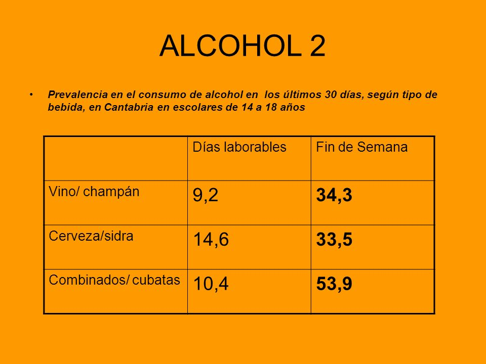 ALCOHOL 2 9,2 34,3 14,6 33,5 10,4 53,9 Días laborables Fin de Semana