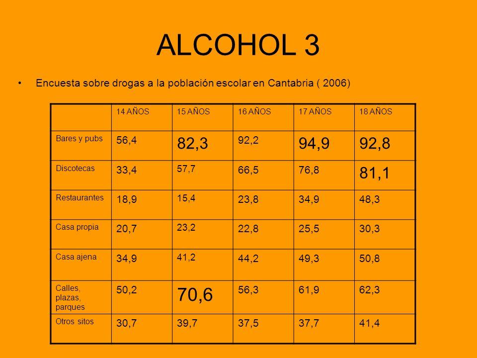 ALCOHOL 3 Encuesta sobre drogas a la población escolar en Cantabria ( 2006) 14 AÑOS. 15 AÑOS. 16 AÑOS.