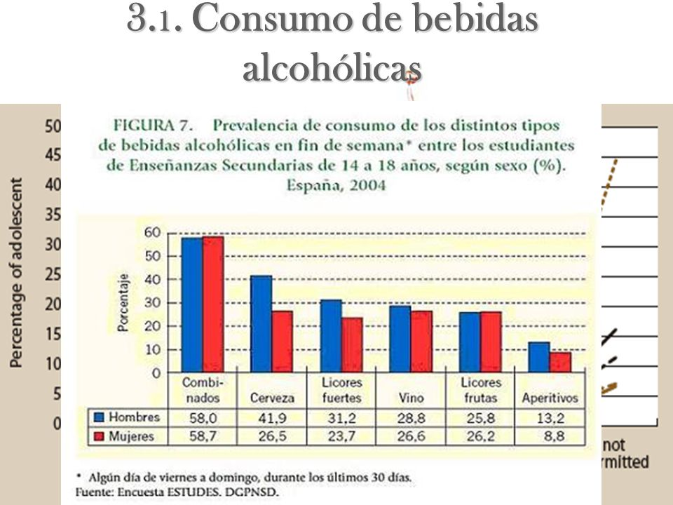 3.1. Consumo de bebidas alcohólicas