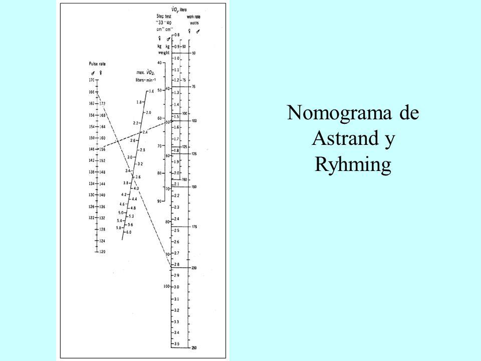 Nomograma de Astrand y Ryhming