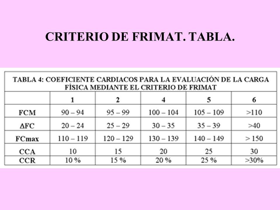 CRITERIO DE FRIMAT. TABLA.