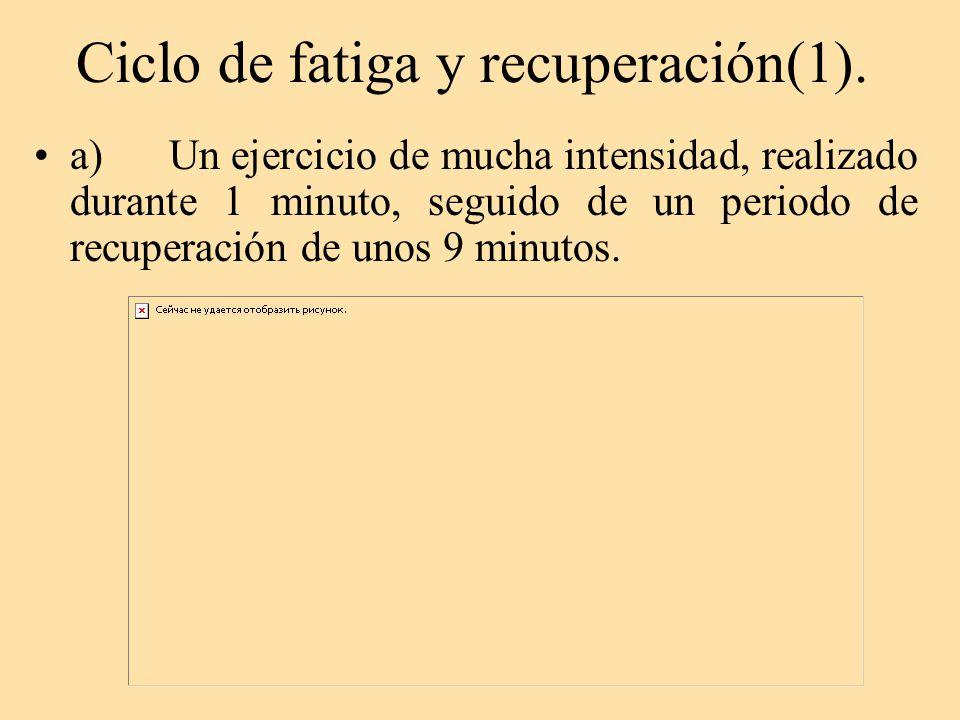 Ciclo de fatiga y recuperación(1).