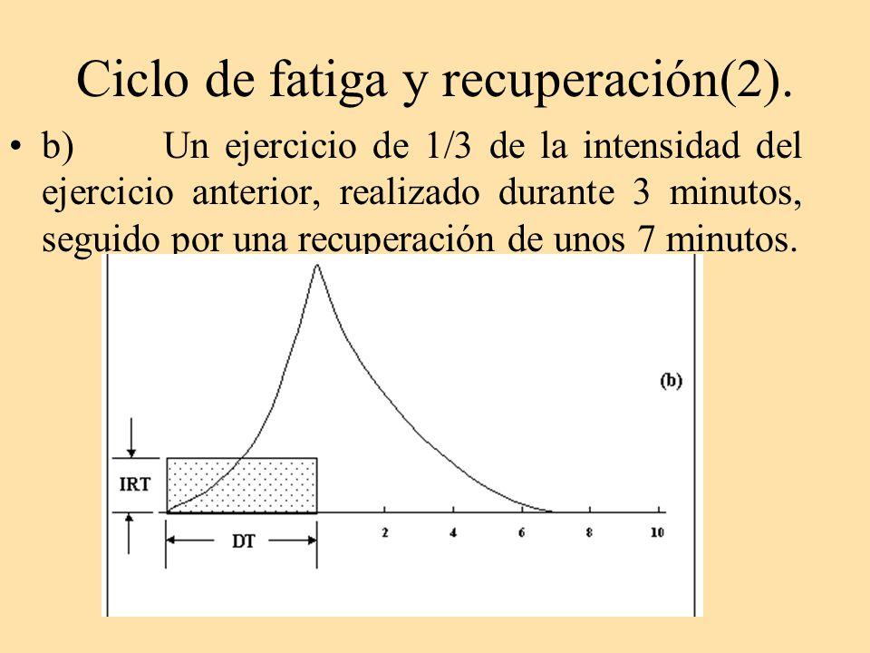 Ciclo de fatiga y recuperación(2).