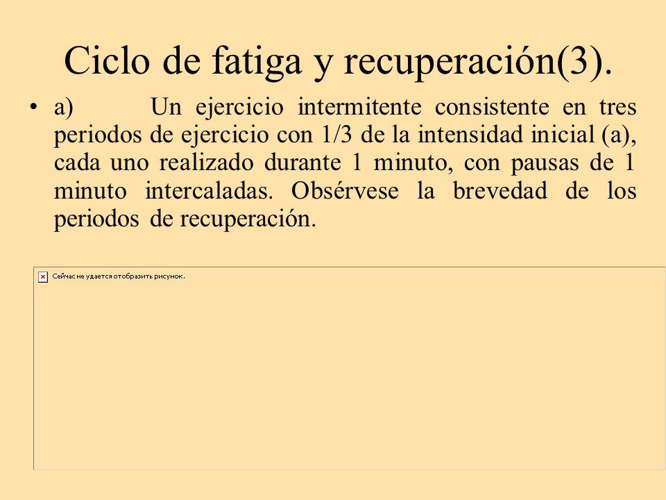 Ciclo de fatiga y recuperación(3).