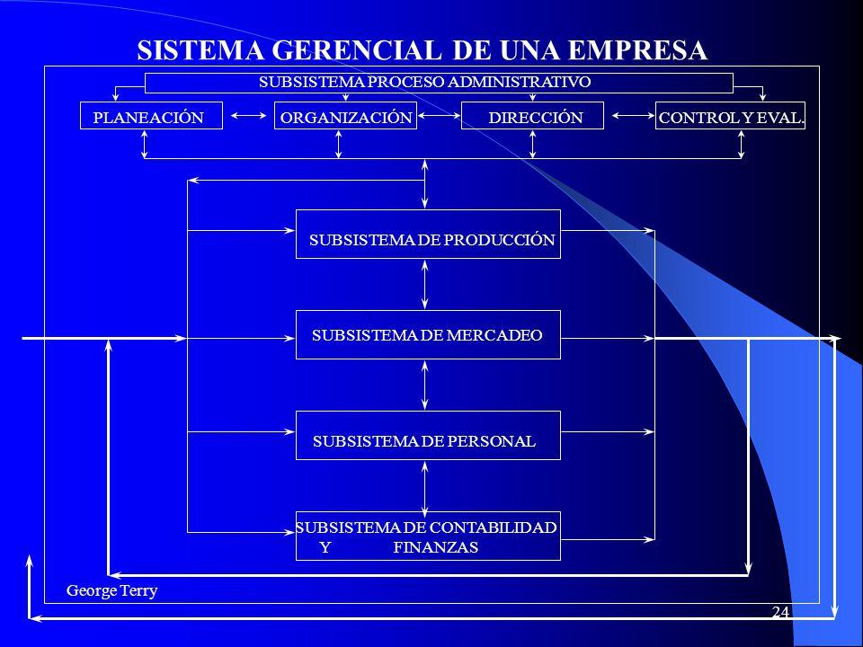 SISTEMA GERENCIAL DE UNA EMPRESA