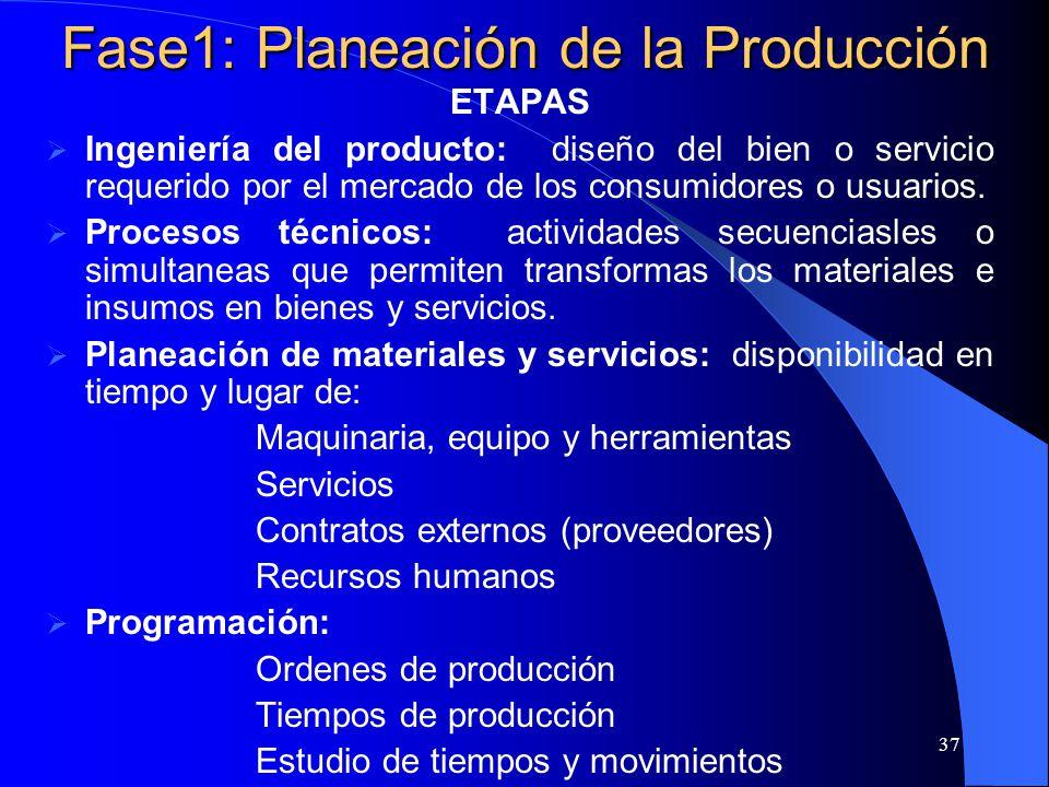 Fase1: Planeación de la Producción