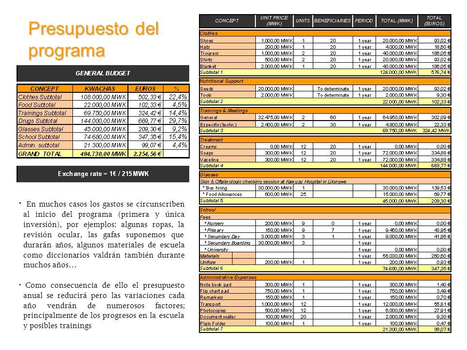 Presupuesto del programa